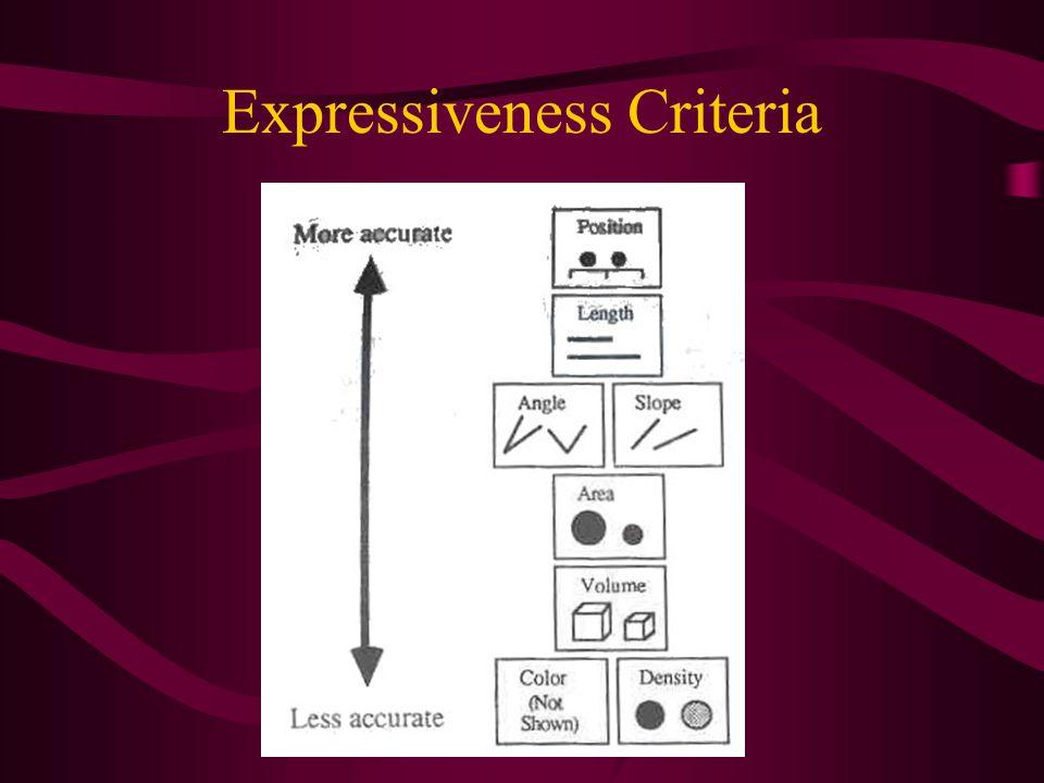 Expressiveness Criteria