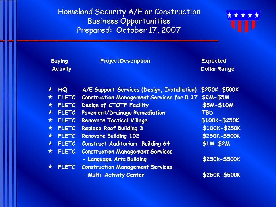 Homeland Security A/E or Construction Business Opportunities Prepared: October 17, 2007 Buying Project Description Expected Activity Dollar Range  HQ