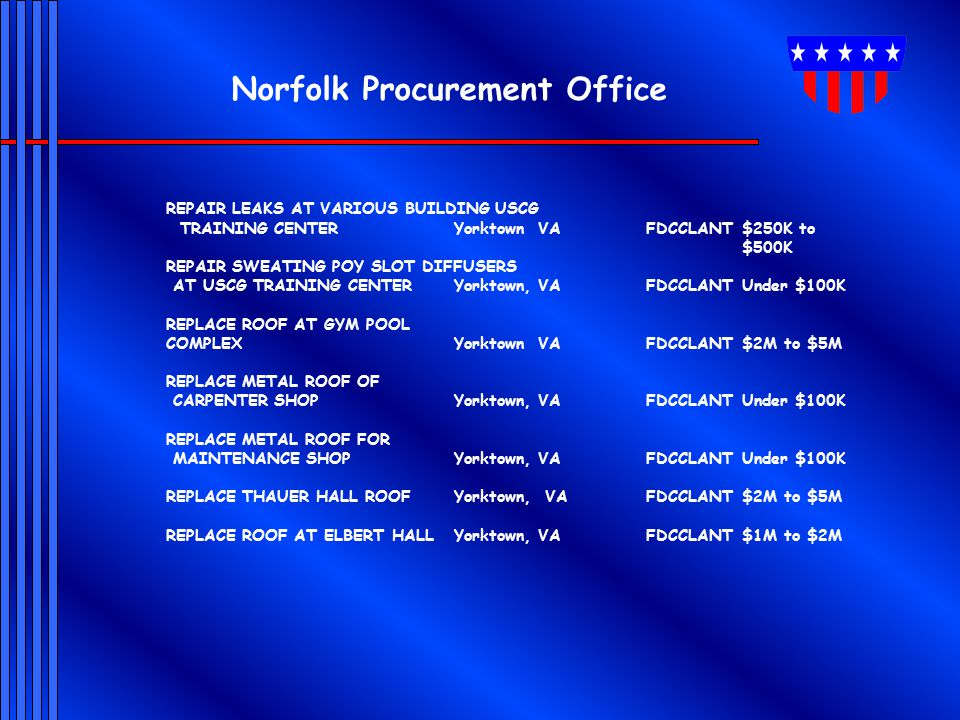 Norfolk Procurement Office REPAIR LEAKS AT VARIOUS BUILDING USCG TRAINING CENTER Yorktown VAFDCCLANT$250K to $500K REPAIR SWEATING POY SLOT DIFFUSERS AT USCG TRAINING CENTER Yorktown, VAFDCCLANTUnder $100K REPLACE ROOF AT GYM POOL COMPLEXYorktown VAFDCCLANT$2M to $5M REPLACE METAL ROOF OF CARPENTER SHOP Yorktown, VAFDCCLANTUnder $100K REPLACE METAL ROOF FOR MAINTENANCE SHOP Yorktown, VAFDCCLANTUnder $100K REPLACE THAUER HALL ROOF Yorktown, VAFDCCLANT$2M to $5M REPLACE ROOF AT ELBERT HALLYorktown, VAFDCCLANT$1M to $2M