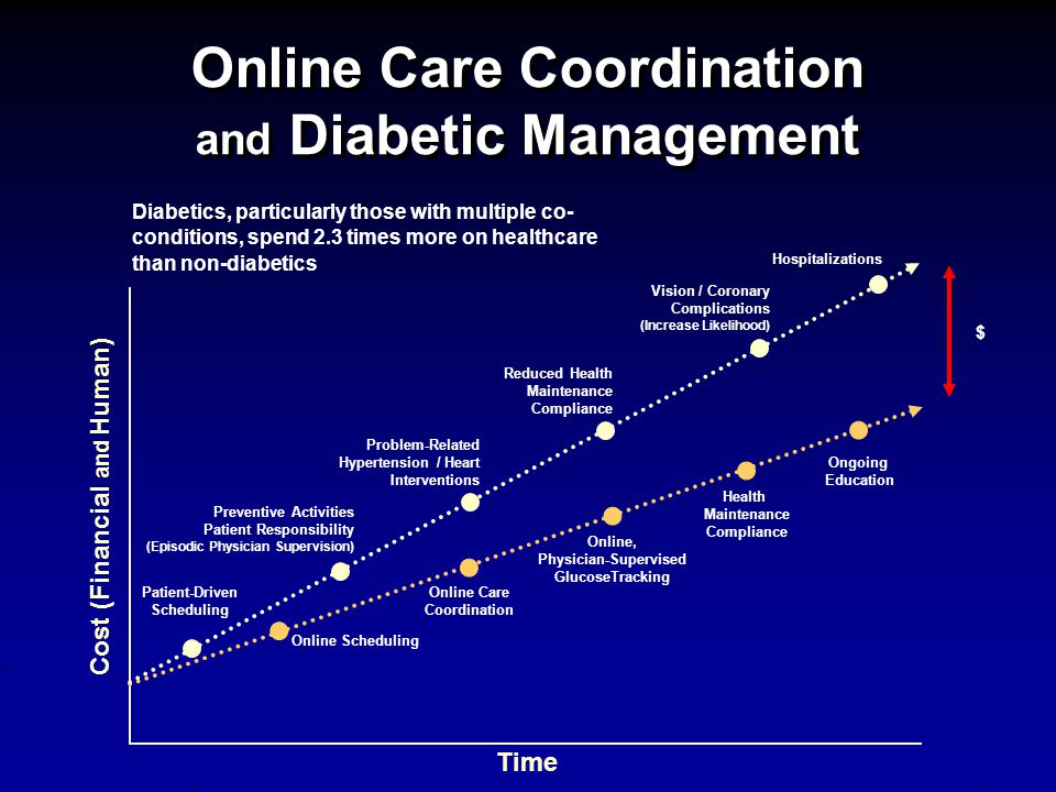 Online Care Coordination and Diabetic Management Cost (Financial and Human) Time $ Online Scheduling Online Care Coordination Online, Physician-Supervised GlucoseTracking Patient-Driven Scheduling Preventive Activities Patient Responsibility (Episodic Physician Supervision) Problem-Related Hypertension / Heart Interventions Reduced Health Maintenance Compliance Vision / Coronary Complications (Increase Likelihood) Hospitalizations Diabetics, particularly those with multiple co- conditions, spend 2.3 times more on healthcare than non-diabetics Health Maintenance Compliance Ongoing Education
