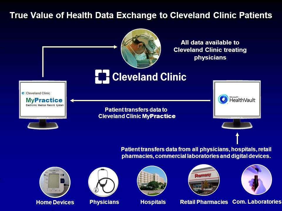 True Value of Health Data Exchange to Cleveland Clinic Patients All data available to Cleveland Clinic treating physicians Patient transfers data from all physicians, hospitals, retail pharmacies, commercial laboratories and digital devices.