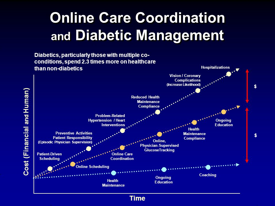 Online Care Coordination and Diabetic Management Cost (Financial and Human) Time $ Online Care Coordination Online Scheduling Online, Physician-Supervised GlucoseTracking Patient-Driven Scheduling Preventive Activities Patient Responsibility (Episodic Physician Supervision) Problem-Related Hypertension / Heart Interventions Reduced Health Maintenance Compliance Vision / Coronary Complications (Increase Likelihood) Hospitalizations Diabetics, particularly those with multiple co- conditions, spend 2.3 times more on healthcare than non-diabetics $ Health Maintenance Compliance Ongoing Education CoachingHealth Maintenance Ongoing Education