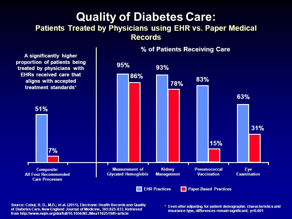 Quality of Diabetes Care: Patients Treated by Physicians using EHR vs.