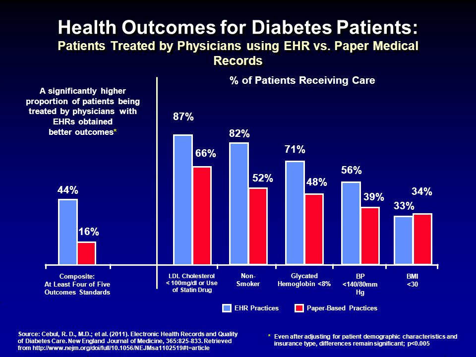 Health Outcomes for Diabetes Patients: Patients Treated by Physicians using EHR vs.