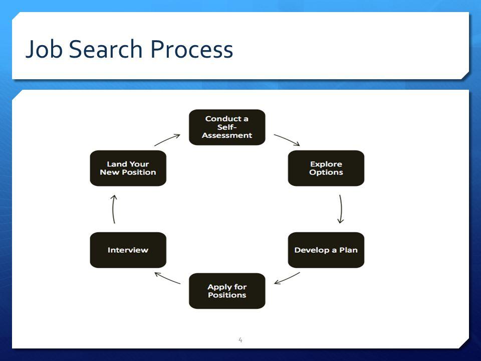 4 Job Search Process