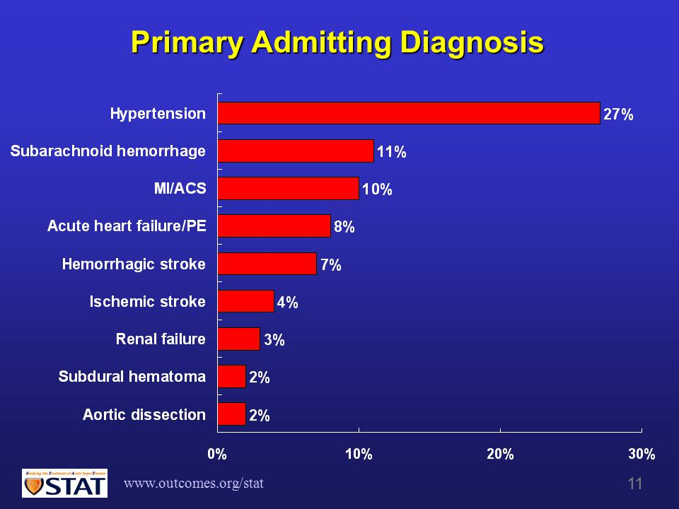 www.outcomes.org/stat 11 Primary Admitting Diagnosis