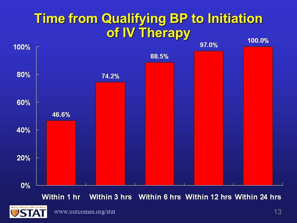 www.outcomes.org/stat 13 Time from Qualifying BP to Initiation of IV Therapy