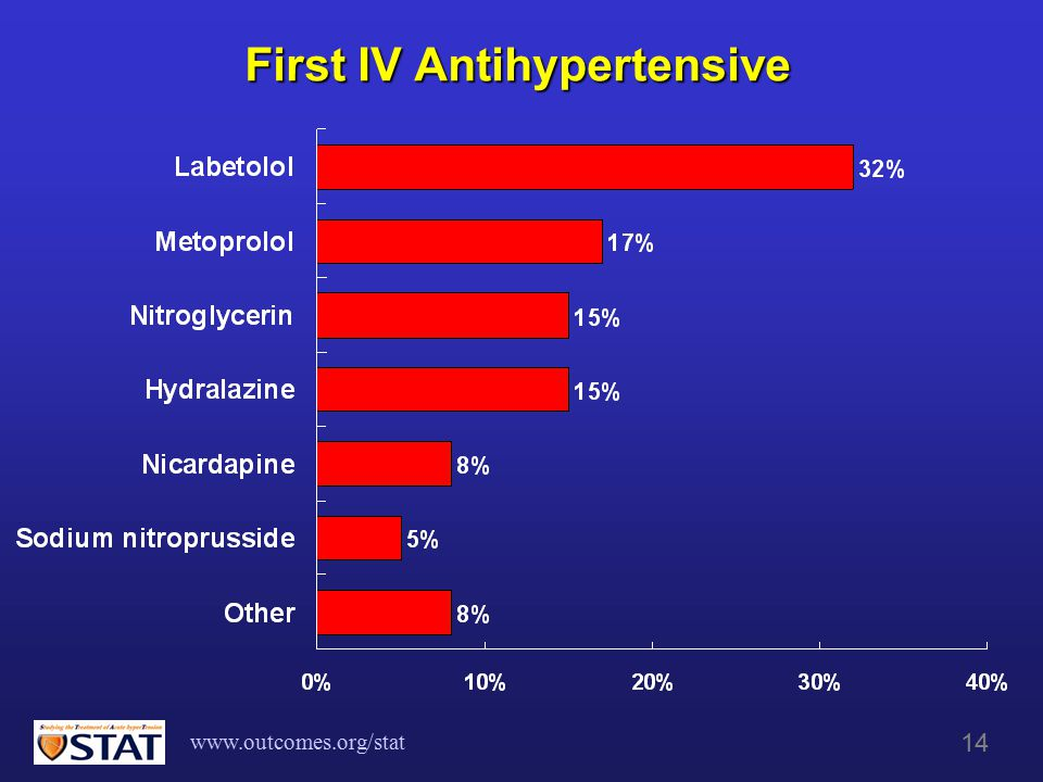 www.outcomes.org/stat 14 First IV Antihypertensive