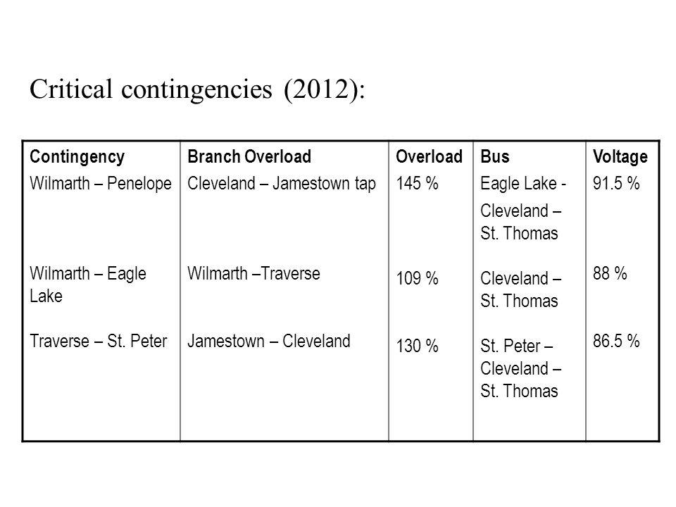 Critical contingencies continued: Contingency Le Sueur – Le Sueur Tap Loss of Cleveland – Le Center Branch Overload Cleveland – Le Center Traverse – New Sweden Overload 102 % 104 % Bus Le Sueur – Montgomery Le Center – St.