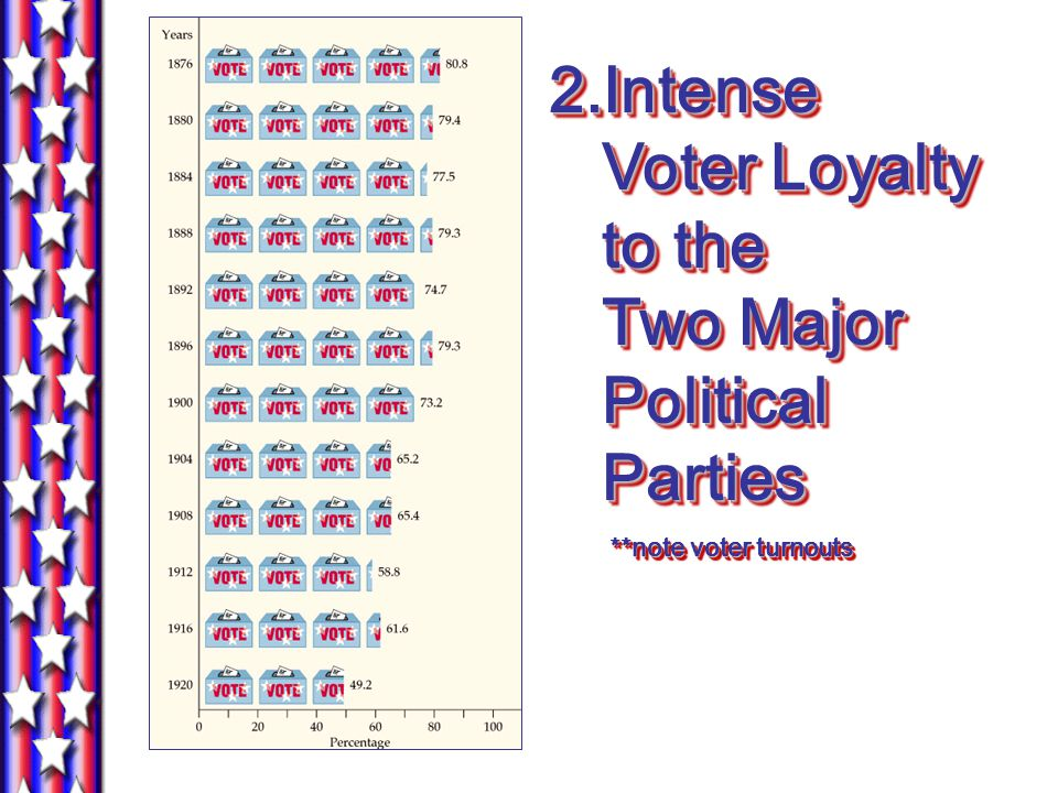 2.Intense Voter Loyalty to the Two Major Political Parties **note voter turnouts **note voter turnouts 2.Intense Voter Loyalty to the Two Major Political Parties **note voter turnouts **note voter turnouts