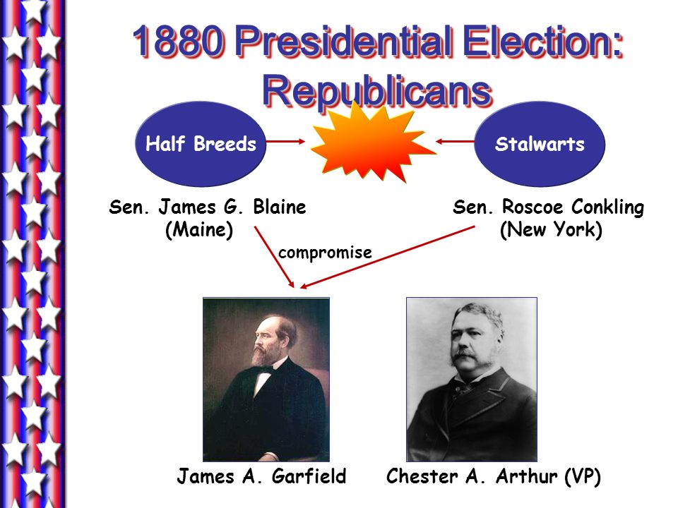 1880 Presidential Election: Democrats