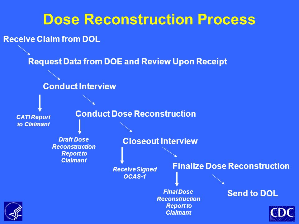 Dose Reconstruction Process Receive Claim from DOL Conduct Interview Conduct Dose Reconstruction Request Data from DOE and Review Upon Receipt Finalize Dose Reconstruction CATI Report to Claimant Draft Dose Reconstruction Report to Claimant Receive Signed OCAS-1 Closeout Interview Send to DOL Final Dose Reconstruction Report to Claimant