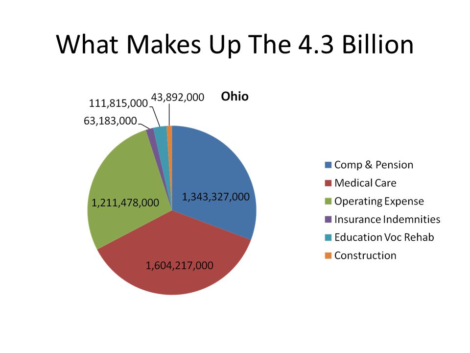 What Makes Up The 4.3 Billion