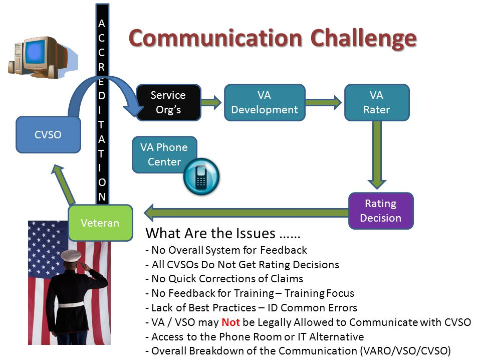 ACCREDITATIONSACCREDITATIONS Communication Challenge CVSO VA Development Service Org's Rating Decision What Are the Issues …… - No Overall System for Feedback - All CVSOs Do Not Get Rating Decisions - No Quick Corrections of Claims - No Feedback for Training – Training Focus - Lack of Best Practices – ID Common Errors - VA / VSO may Not be Legally Allowed to Communicate with CVSO - Access to the Phone Room or IT Alternative - Overall Breakdown of the Communication (VARO/VSO/CVSO) VA Phone Center VA Rater Veteran