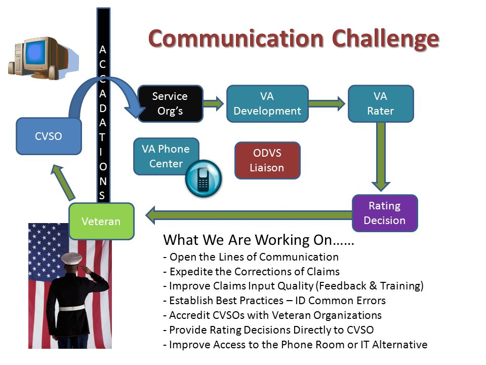 ACCADATIONSACCADATIONS Communication Challenge CVSO VA Development Service Org's Rating Decision What We Are Working On…… - Open the Lines of Communication - Expedite the Corrections of Claims - Improve Claims Input Quality (Feedback & Training) - Establish Best Practices – ID Common Errors - Accredit CVSOs with Veteran Organizations - Provide Rating Decisions Directly to CVSO - Improve Access to the Phone Room or IT Alternative VA Phone Center Veteran VA Rater ODVS Liaison