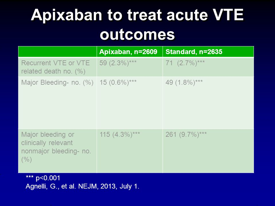 Apixaban to treat acute VTE outcomes Apixaban, n=2609Standard, n=2635 Recurrent VTE or VTE related death no.