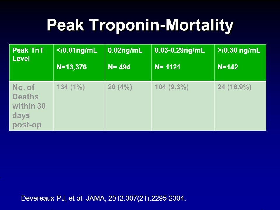 Peak Troponin-Mortality Peak TnT Level </0.01ng/mL N=13,376 0.02ng/mL N= 494 0.03-0.29ng/mL N= 1121 >/0.30 ng/mL N=142 No.