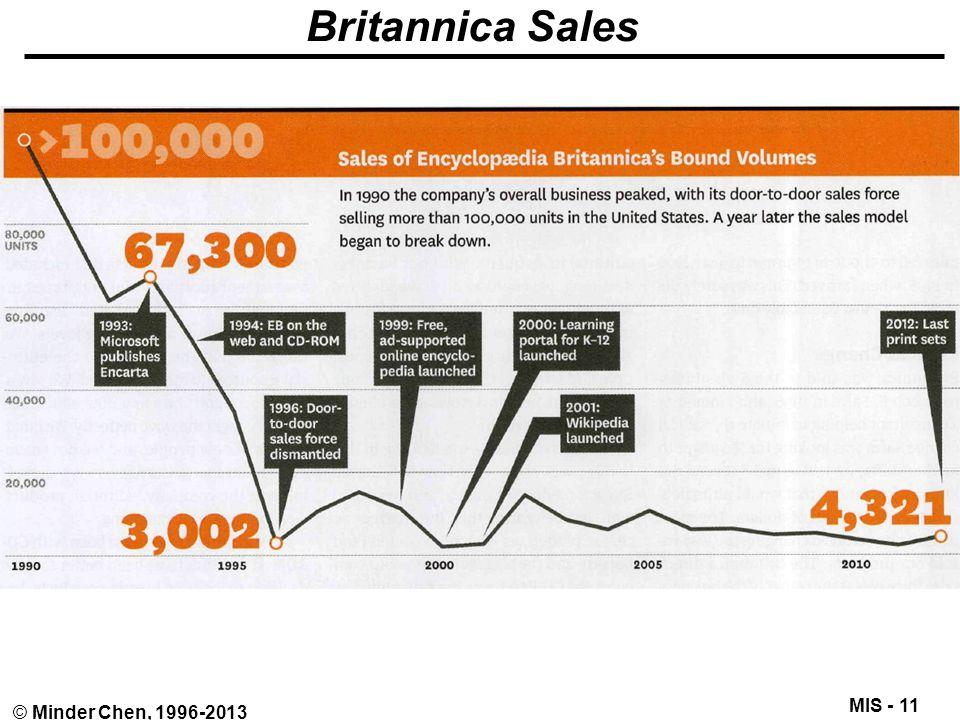 MIS - 11 © Minder Chen, 1996-2013 Britannica Sales