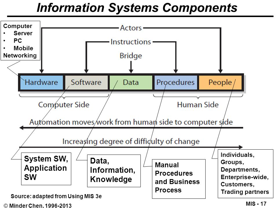 MIS - 17 © Minder Chen, 1996-2013 Information Systems Components Source: adapted from Using MIS 3e Manual Procedures and Business Process Individuals,