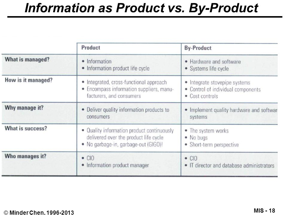 MIS - 18 © Minder Chen, 1996-2013 Information as Product vs. By-Product