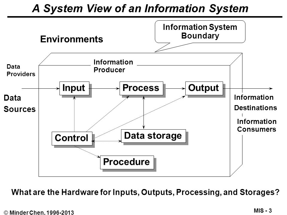 MIS - 4 © Minder Chen, 1996-2013 Characteristics of Good Information Figure 1-6 here Source: Using MIS 3e Deliver just enough accurate, relevant, and timely information to the right persons to make better decisions.