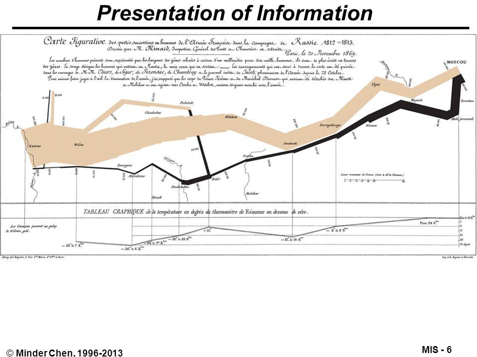 MIS - 6 © Minder Chen, 1996-2013 Presentation of Information