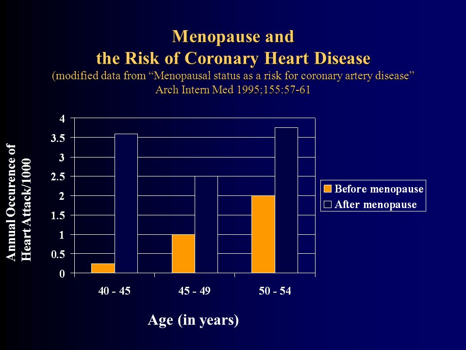 Menopause and the Risk of Coronary Heart Disease (modified data from Menopausal status as a risk for coronary artery disease Arch Intern Med 1995;155:57-61 Age (in years) Annual Occurence of Heart Attack/1000