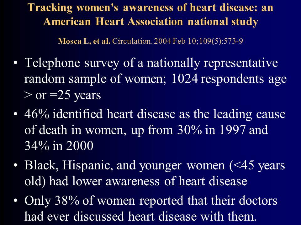 Tracking women s awareness of heart disease: an American Heart Association national study Mosca L, et al.