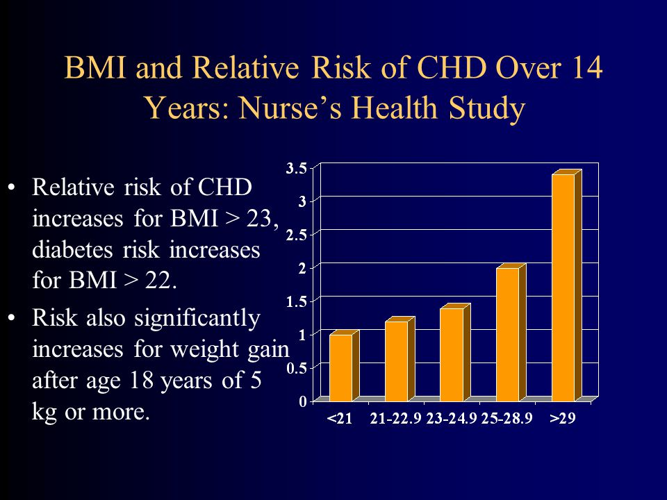 BMI and Relative Risk of CHD Over 14 Years: Nurse's Health Study Relative risk of CHD increases for BMI > 23, diabetes risk increases for BMI > 22.