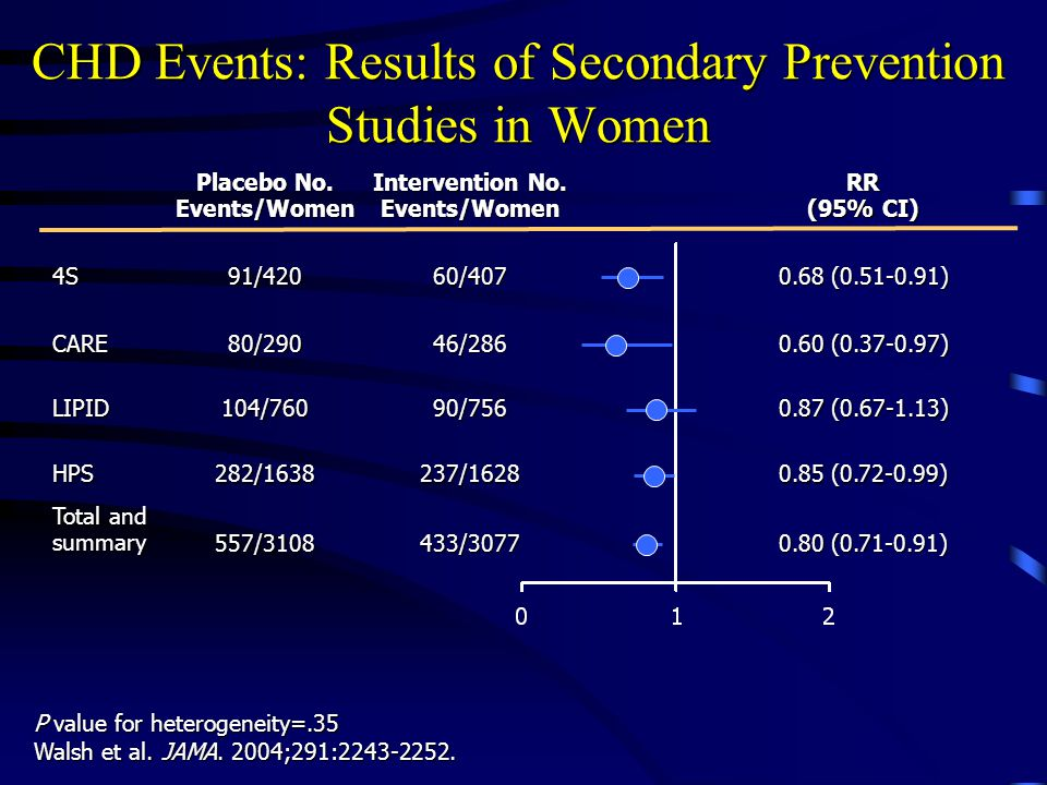 CHD Events: Results of Secondary Prevention Studies in Women P value for heterogeneity=.35 Walsh et al.