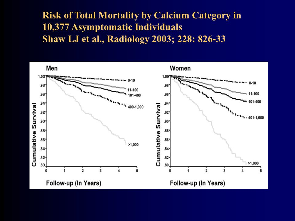 Risk of Total Mortality by Calcium Category in 10,377 Asymptomatic Individuals Shaw LJ et al., Radiology 2003; 228: 826-33