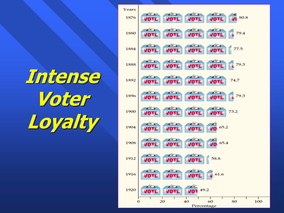 Intense Voter Loyalty