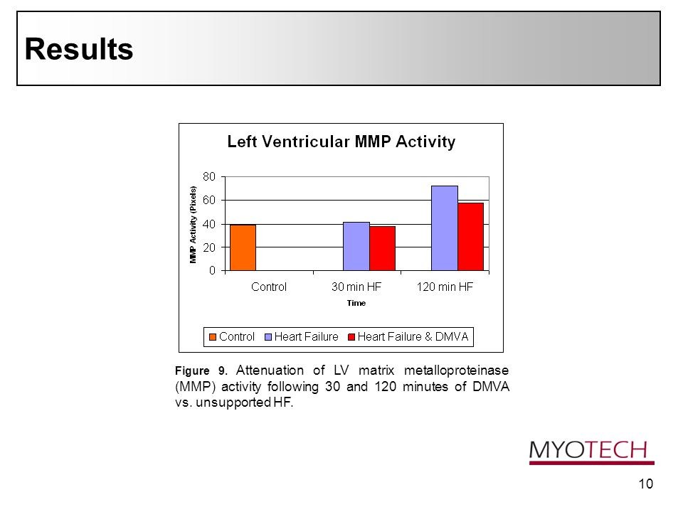 10 Results Figure 9. Attenuation of LV matrix metalloproteinase (MMP) activity following 30 and 120 minutes of DMVA vs. unsupported HF.