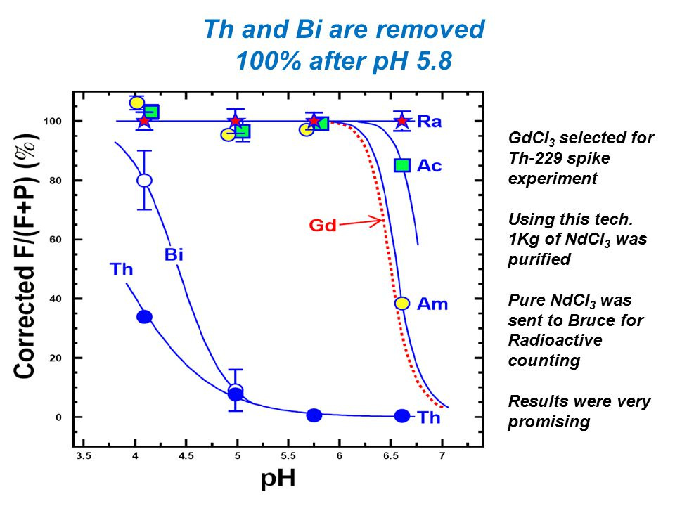 Th and Bi are removed 100% after pH 5.8 GdCl 3 selected for Th-229 spike experiment Using this tech. 1Kg of NdCl 3 was purified Pure NdCl 3 was sent t