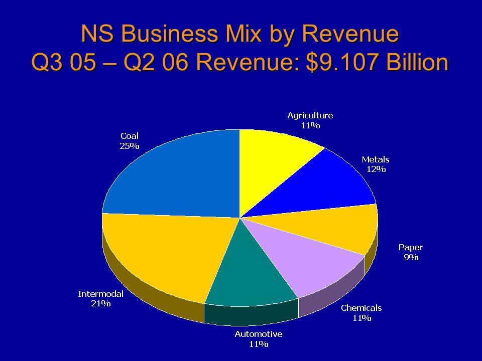 NS Business Mix by Revenue Q3 05 – Q2 06 Revenue: $9.107 Billion