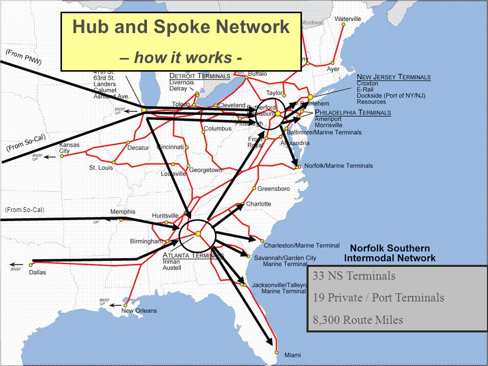 33 NS Terminals 19 Private / Port Terminals 8,300 Route Miles Hub and Spoke Network – how it works - (From So-Cal) (From PNW)