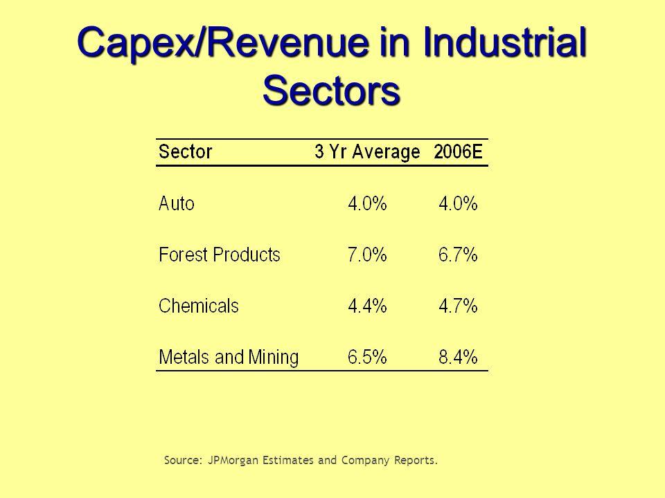 Capex/Revenue in Industrial Sectors Source: JPMorgan Estimates and Company Reports.