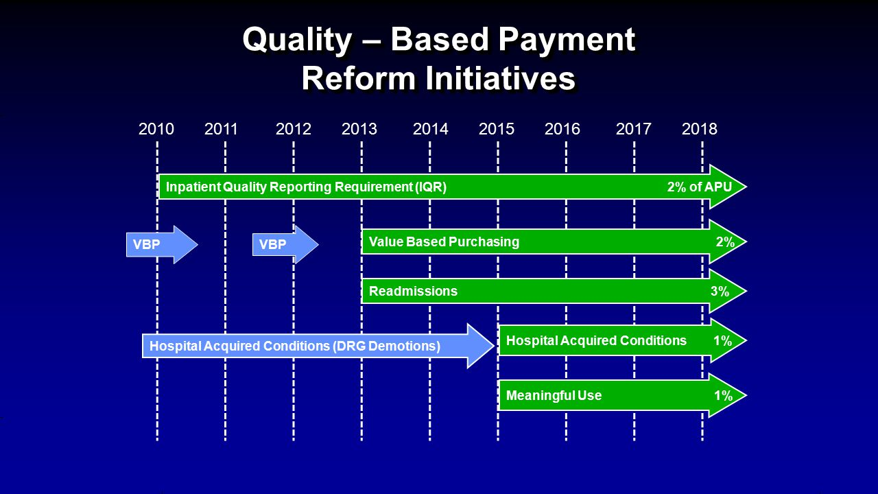 Quality – Based Payment Reform Initiatives Inpatient Quality Reporting Requirement (IQR) 2% of APU Value Based Purchasing 2% Readmissions 3% Meaningful Use 1% Hospital Acquired Conditions 1% VBP Hospital Acquired Conditions (DRG Demotions) 201020132012201120172016201520142018