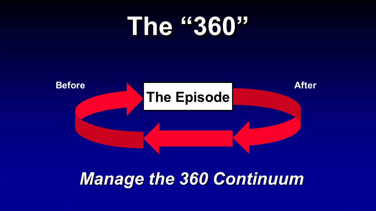 The Episode The 360 Manage the 360 Continuum BeforeAfter