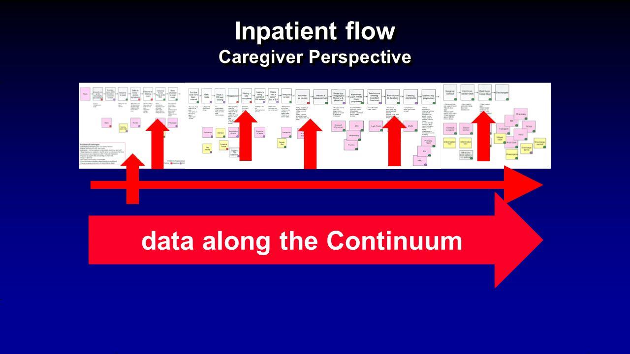 Inpatient flow Caregiver Perspective data along the Continuum