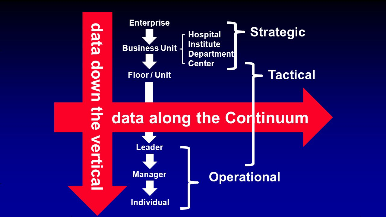 Enterprise Business Unit Hospital Institute Department Center Floor / Unit Leader Manager Individual data along the Continuum Strategic Tactical Operational data down the vertical