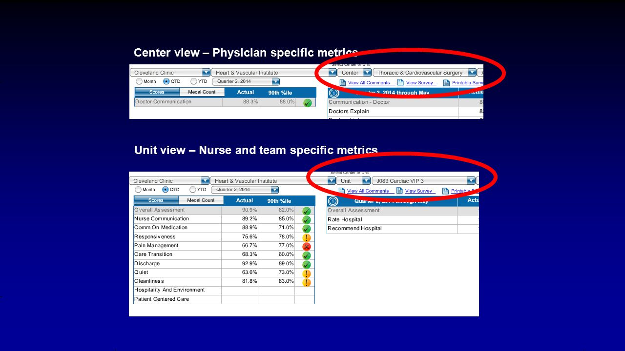 Center view – Physician specific metrics Unit view – Nurse and team specific metrics