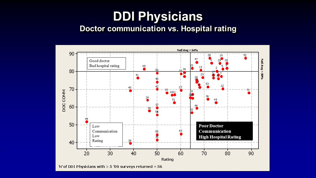 DDI Physicians Doctor communication vs.
