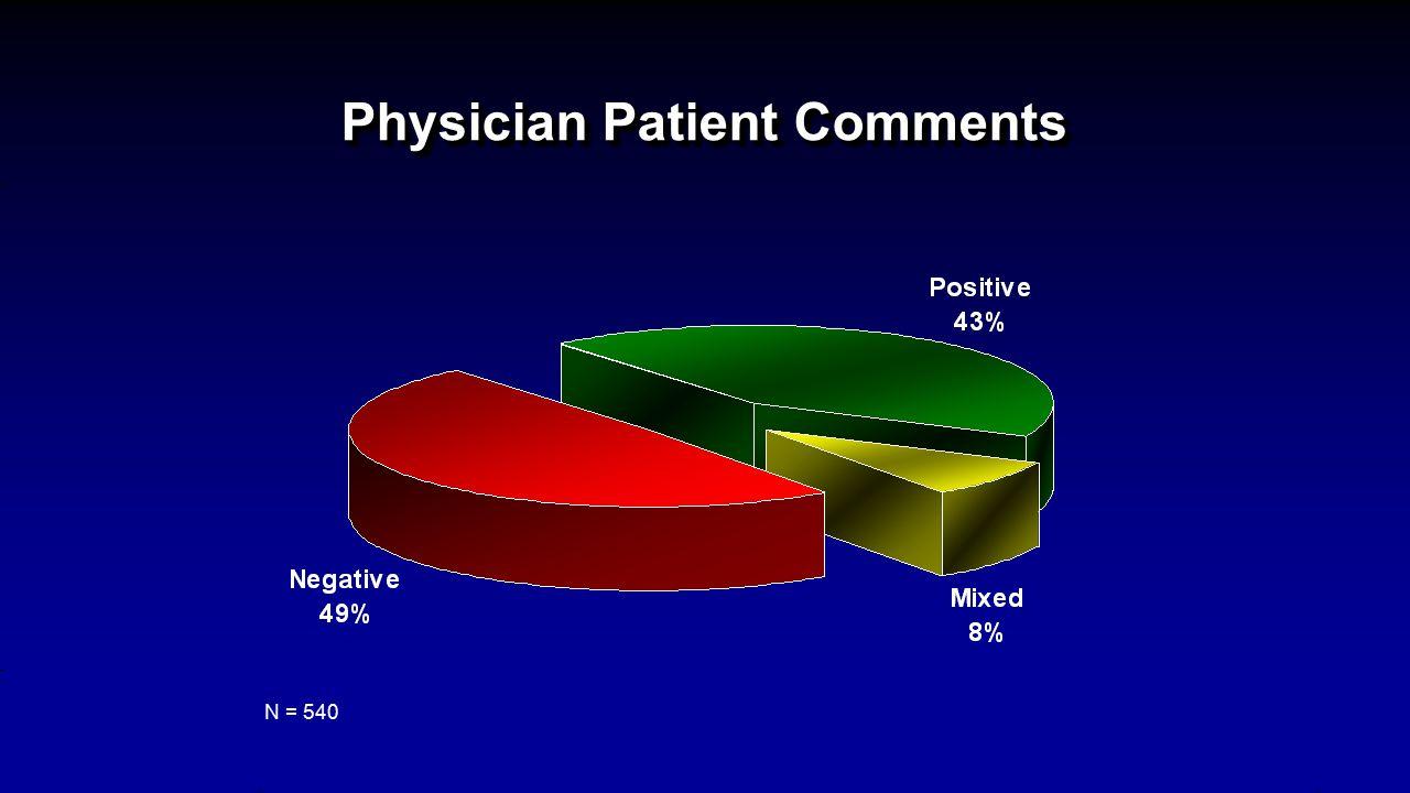 Physician Patient Comments N = 540