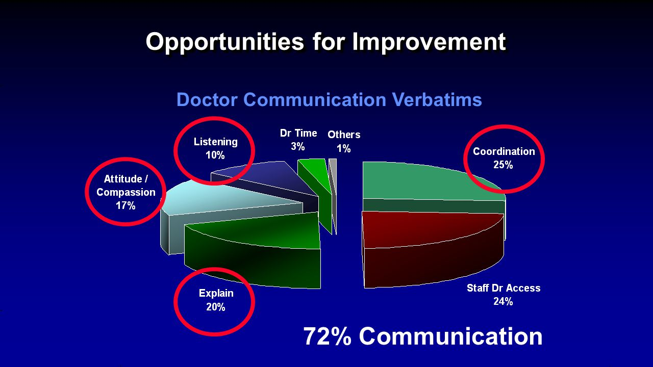 Opportunities for Improvement Doctor Communication Verbatims 72% Communication