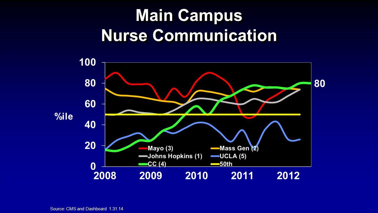 Main Campus Nurse Communication %ile Source: CMS and Dashboard 1.31.14