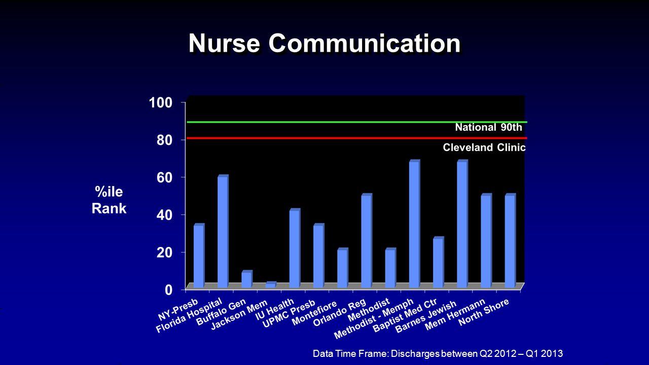 Nurse Communication Data Time Frame: Discharges between Q2 2012 – Q1 2013