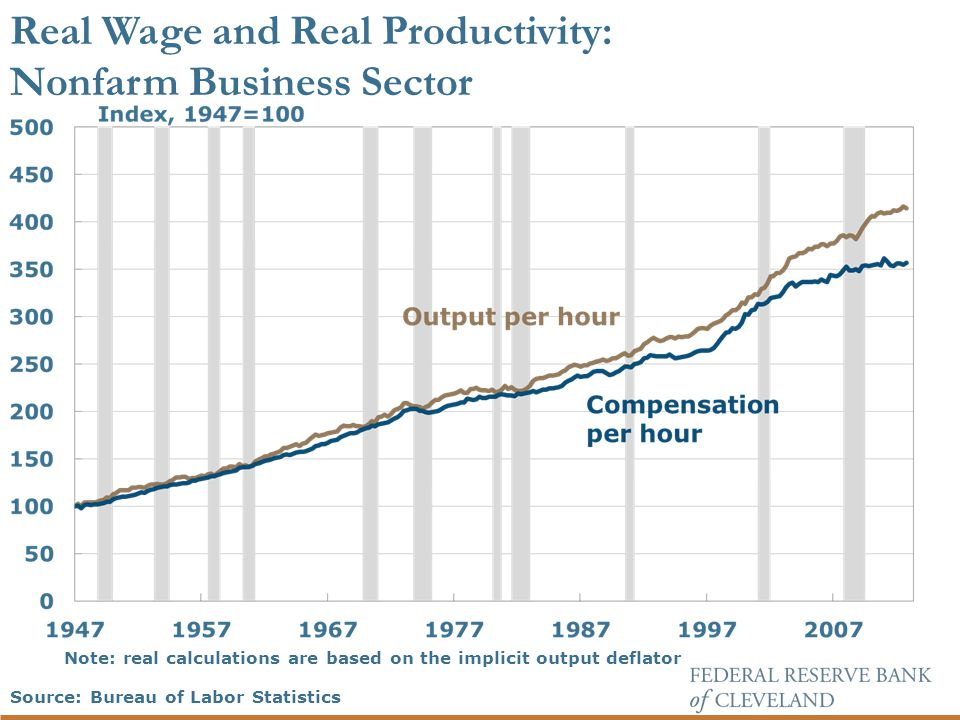 Note: real calculations are based on the implicit output deflator Real Wage and Real Productivity: Nonfarm Business Sector Source: Bureau of Labor Statistics