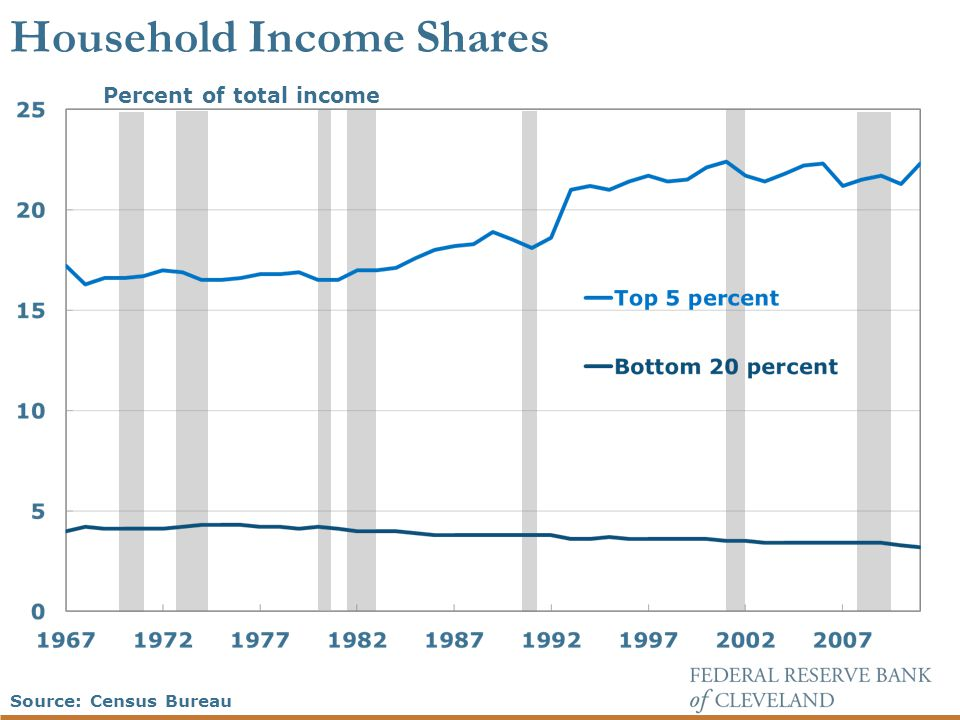 Household Income Shares Percent of total income Source: Census Bureau