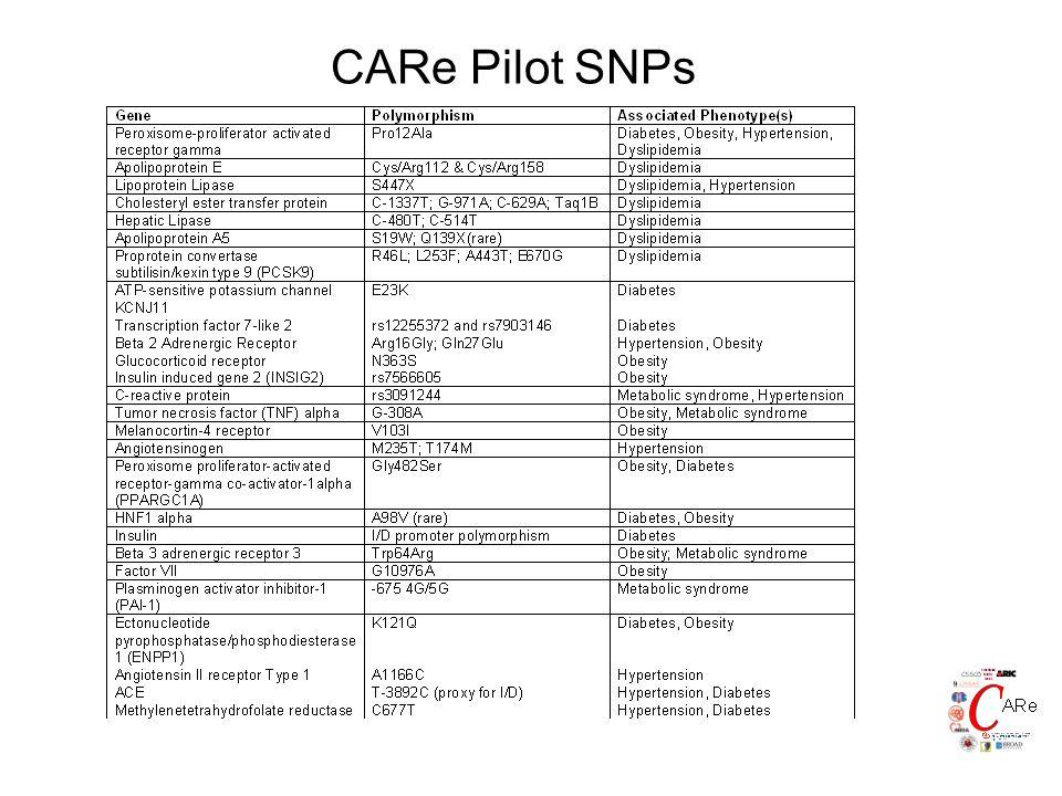 CARe Pilot SNPs